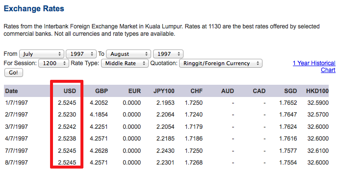 Exchange-rate-RM-US-sebelum-gawat-1997