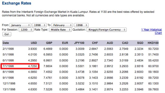Exchange-rate-RM-US-selepas-gawat-1997